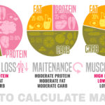 Counting Your Macros